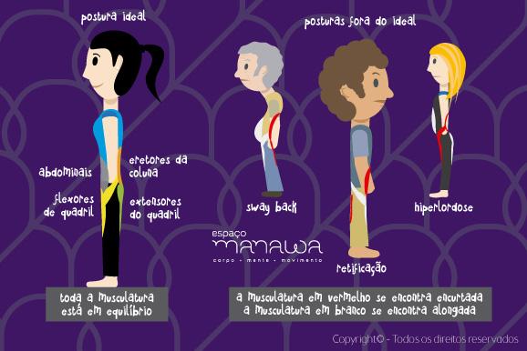 Desmistificando Nossa Postura - músculo x postura